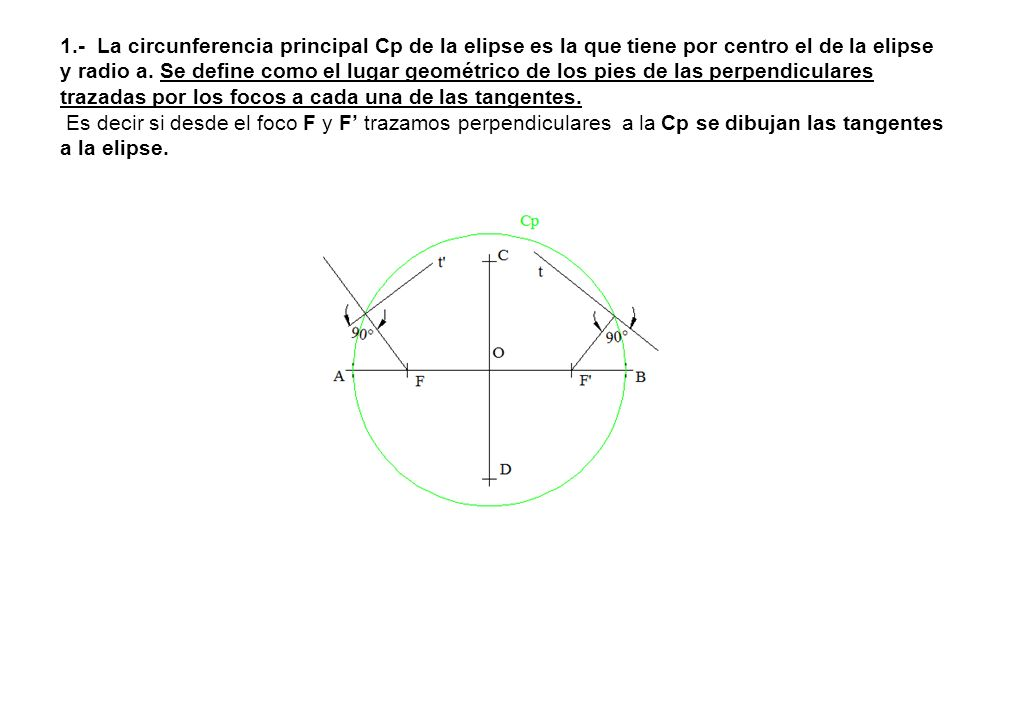 1.- La circunferencia principal Cp de la elipse es la que tiene por centro el de la elipse y radio a. Se define como el lugar geométrico de los pies d