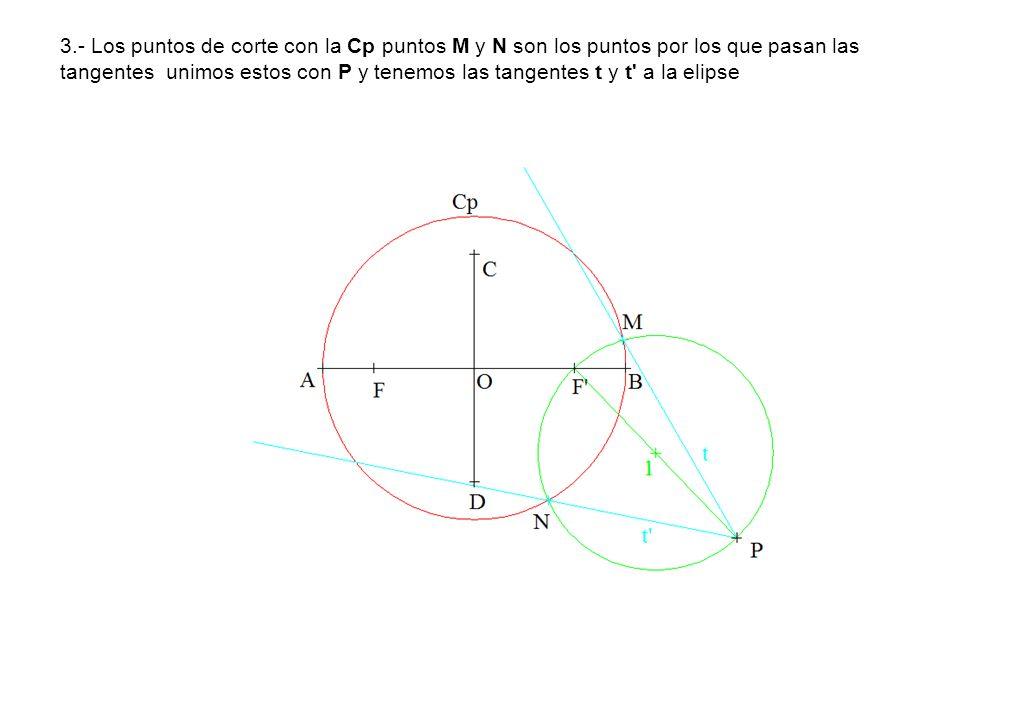 3.- Los puntos de corte con la Cp puntos M y N son los puntos por los que pasan las tangentes unimos estos con P y tenemos las tangentes t y t a la elipse