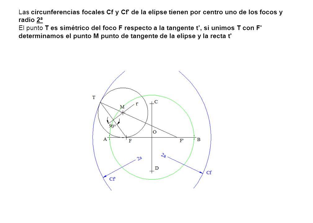 Las circunferencias focales Cf y Cf de la elipse tienen por centro uno de los focos y radio 2ª El punto T es simétrico del foco F respecto a la tangente t, si unimos T con F determinamos el punto M punto de tangente de la elipse y la recta t