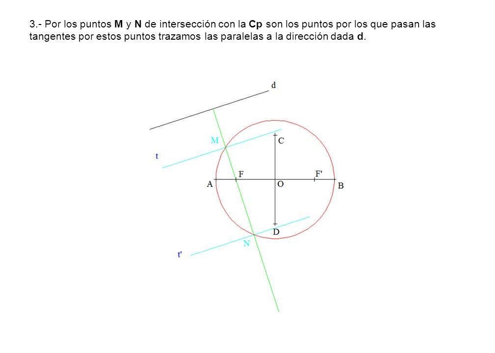 3.- Por los puntos M y N de intersección con la Cp son los puntos por los que pasan las tangentes por estos puntos trazamos las paralelas a la direcci