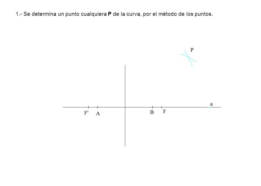 1.- Se determina un punto cualquiera P de la curva, por el método de los puntos.