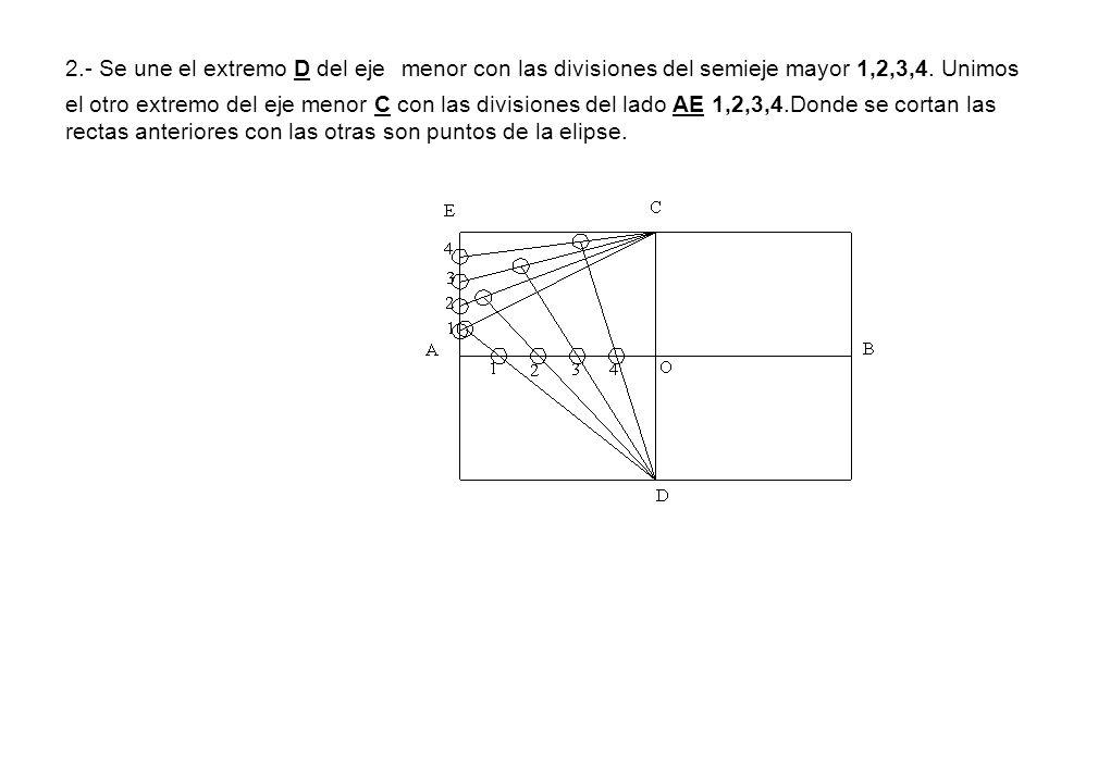 2.- Se une el extremo D del eje menor con las divisiones del semieje mayor 1,2,3,4. Unimos el otro extremo del eje menor C con las divisiones del lado