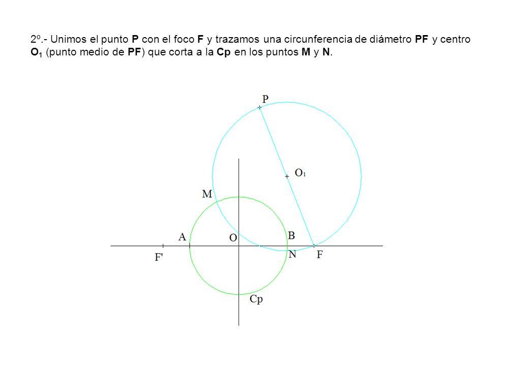 2º.- Unimos el punto P con el foco F y trazamos una circunferencia de diámetro PF y centro O 1 (punto medio de PF) que corta a la Cp en los puntos M y N.