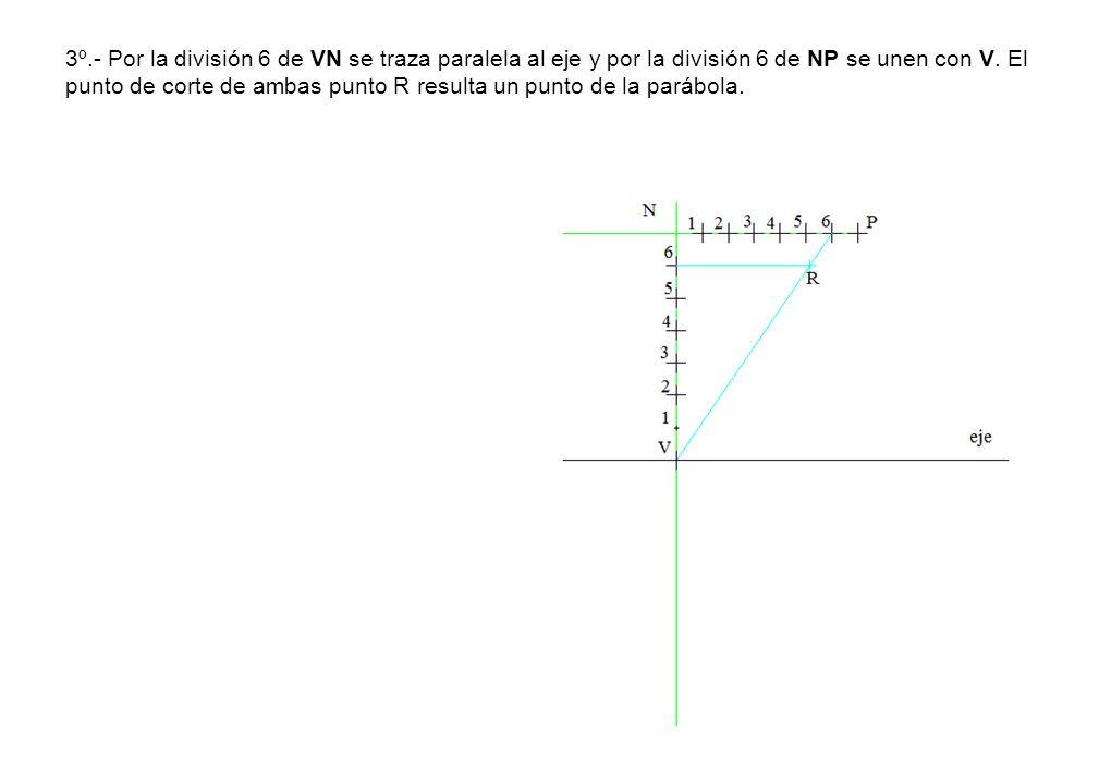 3º.- Por la división 6 de VN se traza paralela al eje y por la división 6 de NP se unen con V. El punto de corte de ambas punto R resulta un punto de