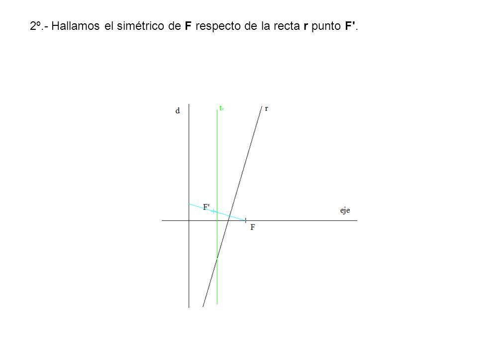 2º.- Hallamos el simétrico de F respecto de la recta r punto F'.