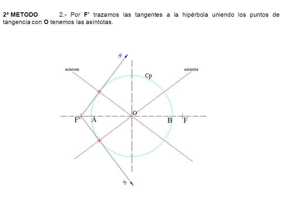 2º METODO2.- Por F trazamos las tangentes a la hipérbola uniendo los puntos de tangencia con O tenemos las asíntotas.