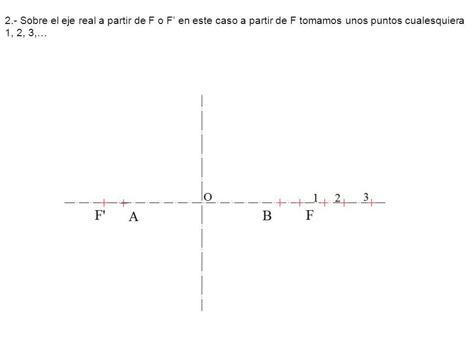 2.- Sobre el eje real a partir de F o F en este caso a partir de F tomamos unos puntos cualesquiera 1, 2, 3,…
