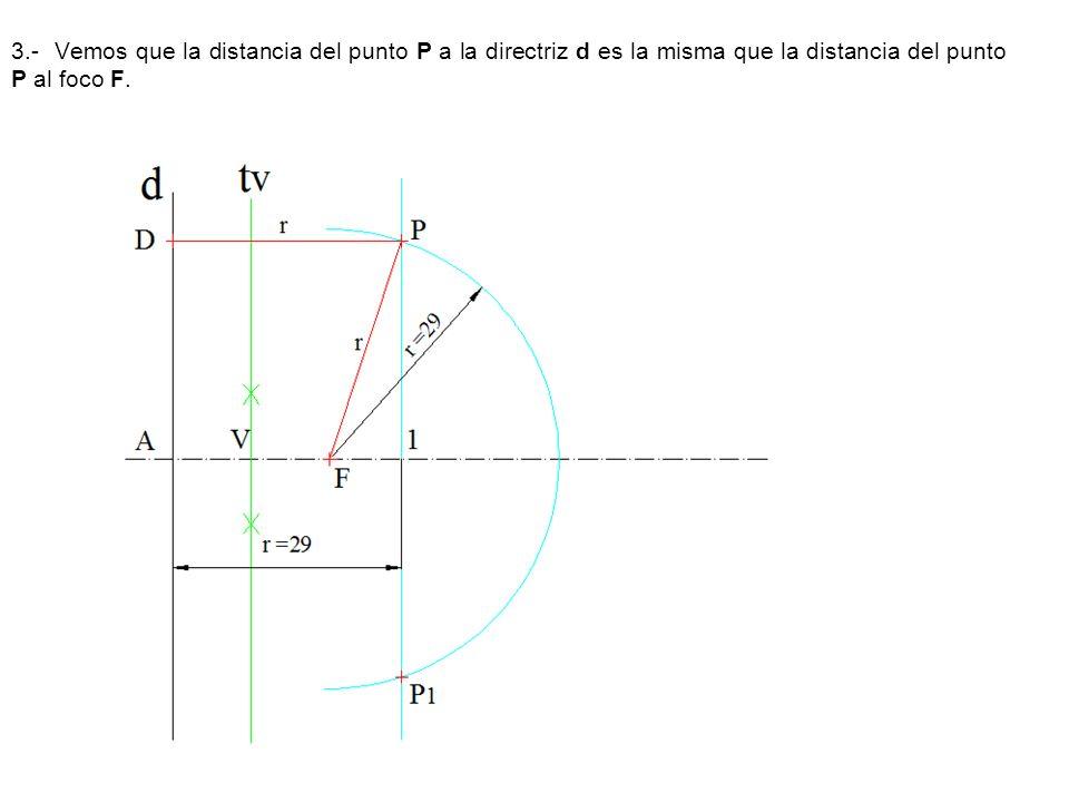 3.- Vemos que la distancia del punto P a la directriz d es la misma que la distancia del punto P al foco F.