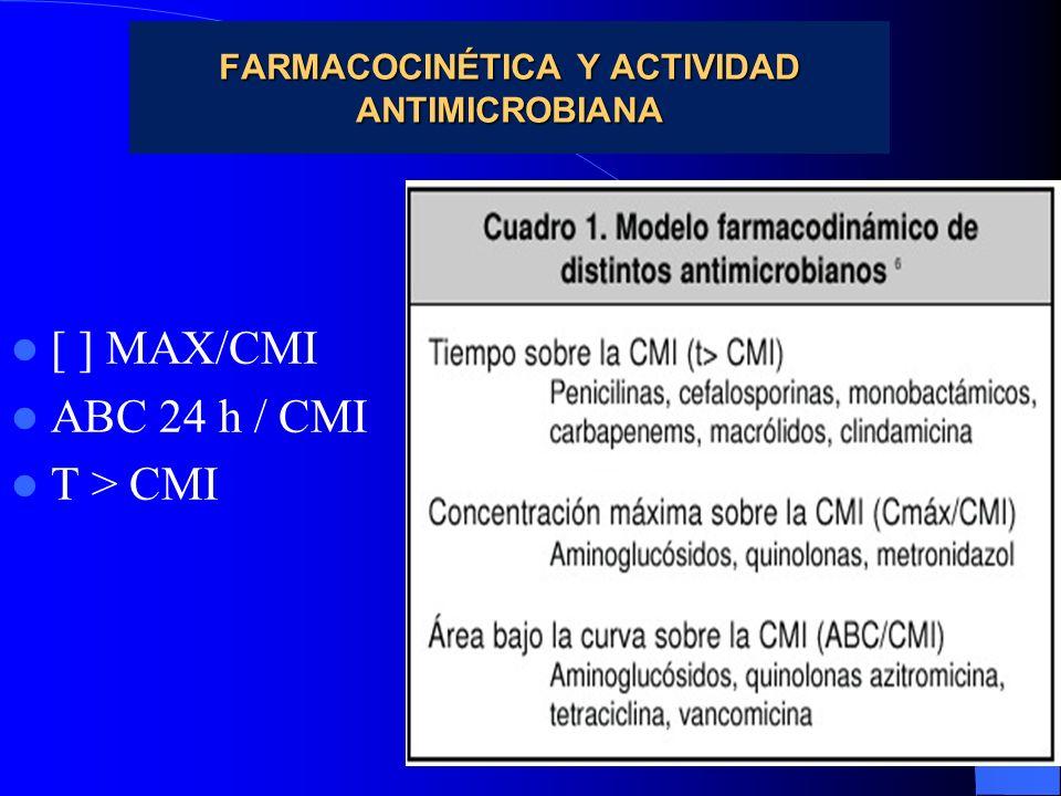 FARMACOCINÉTICA Y ACTIVIDAD ANTIMICROBIANA [ ] MAX/CMI ABC 24 h / CMI T > CMI