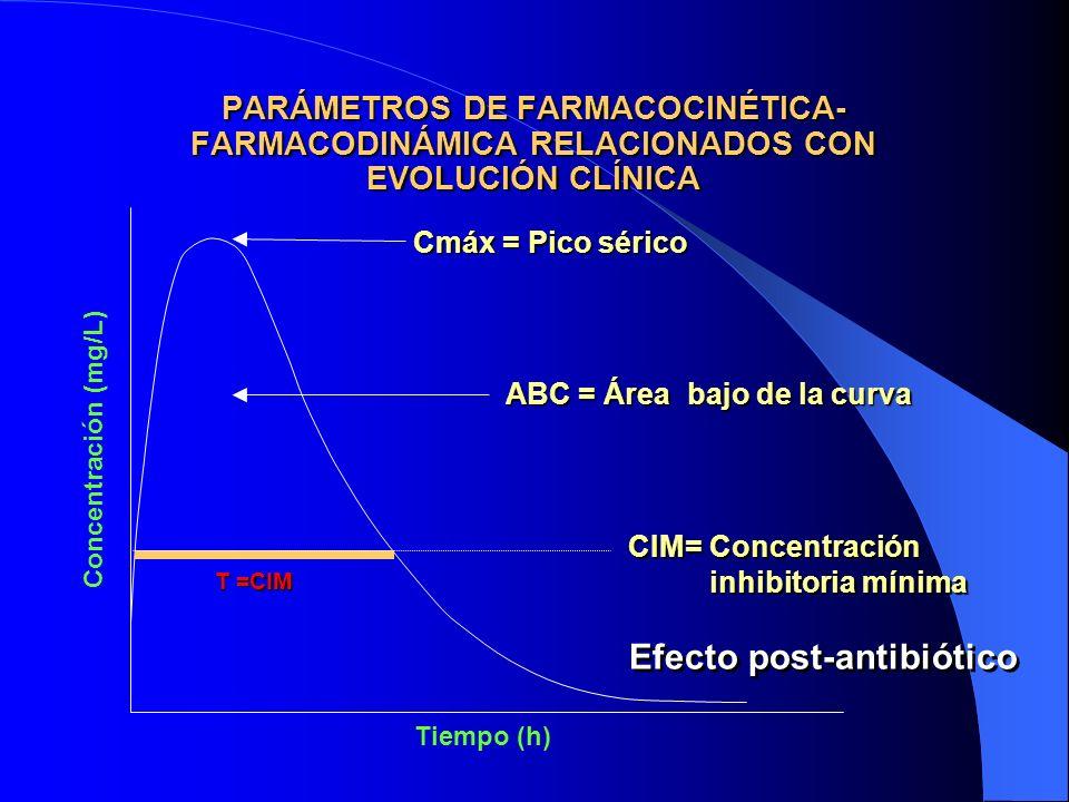 PARÁMETROS DE FARMACOCINÉTICA- FARMACODINÁMICA RELACIONADOS CON EVOLUCIÓN CLÍNICA Cmáx = Pico sérico ABC = Área bajo de la curva T =CIM Concentración