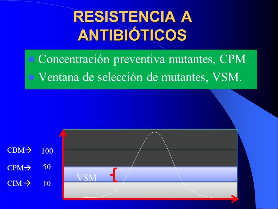 RESISTENCIA A ANTIBIÓTICOS Concentración preventiva mutantes, CPM Ventana de selección de mutantes, VSM. CIM VSM CPM 10 50 100 CBM