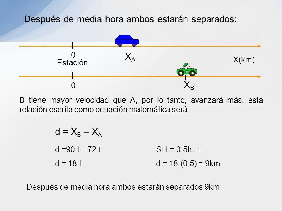 B tiene mayor velocidad que A, por lo tanto, avanzará más, esta relación escrita como ecuación matemática será: Después de media hora ambos estarán se