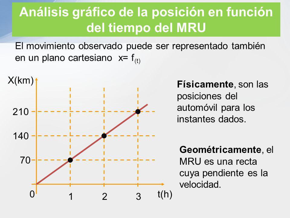 Análisis gráfico de la posición en función del tiempo del MRU El movimiento observado puede ser representado también en un plano cartesiano x= f (t) t