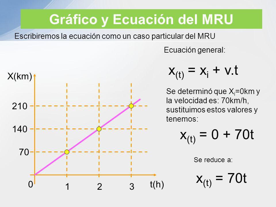 Ejemplos de aplicación de MRU 1.- El carrito de la figura pasó por la posición x=8m con una velocidad constante de 4m/s, si a partir de ese momento se activó el cronómetro del observador determine: a) su ley de movimiento, b) la posición del carrito para t=10s 8 0 X(m) t i = 0 De la ecuación: x (t) = x i + v.t a) Identificando los términos según los datos del problema tenemos que X i =8m cuando t i =0, que sustituyendo en la ecuación se tiene: x (t) = 8 + 4.t Interpretación del resultado: Se puede predecir que cuando el cronómetro marque 10s, el carrito se encontrará en la posición x=48m b) Cuando t=10s tenemos: x (t=10) = 8 + 4.(10)x (t=10) = 8 + 40 = 48m