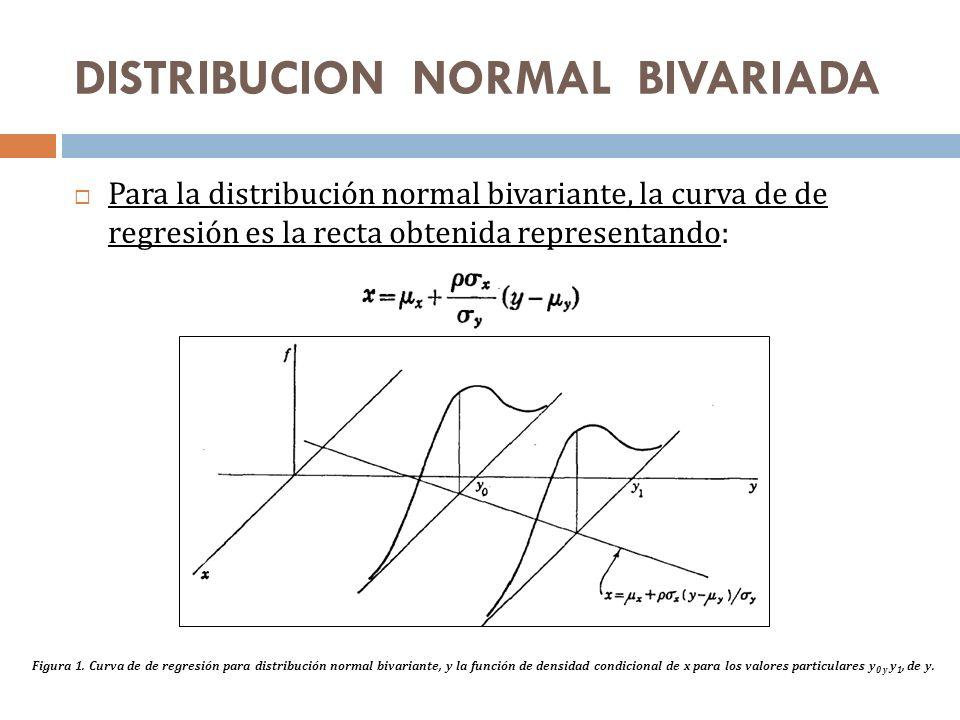 DISTRIBUCION NORMAL BIVARIADA Para la distribución normal bivariante, la curva de de regresión es la recta obtenida representando: Figura 1. Curva de