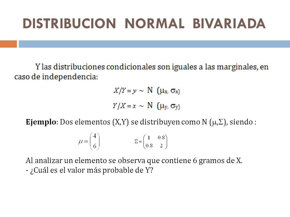 DISTRIBUCION NORMAL BIVARIADA Ejemplo: Dos elementos (X,Y) se distribuyen como N (, ), siendo : Al analizar un elemento se observa que contiene 6 gram