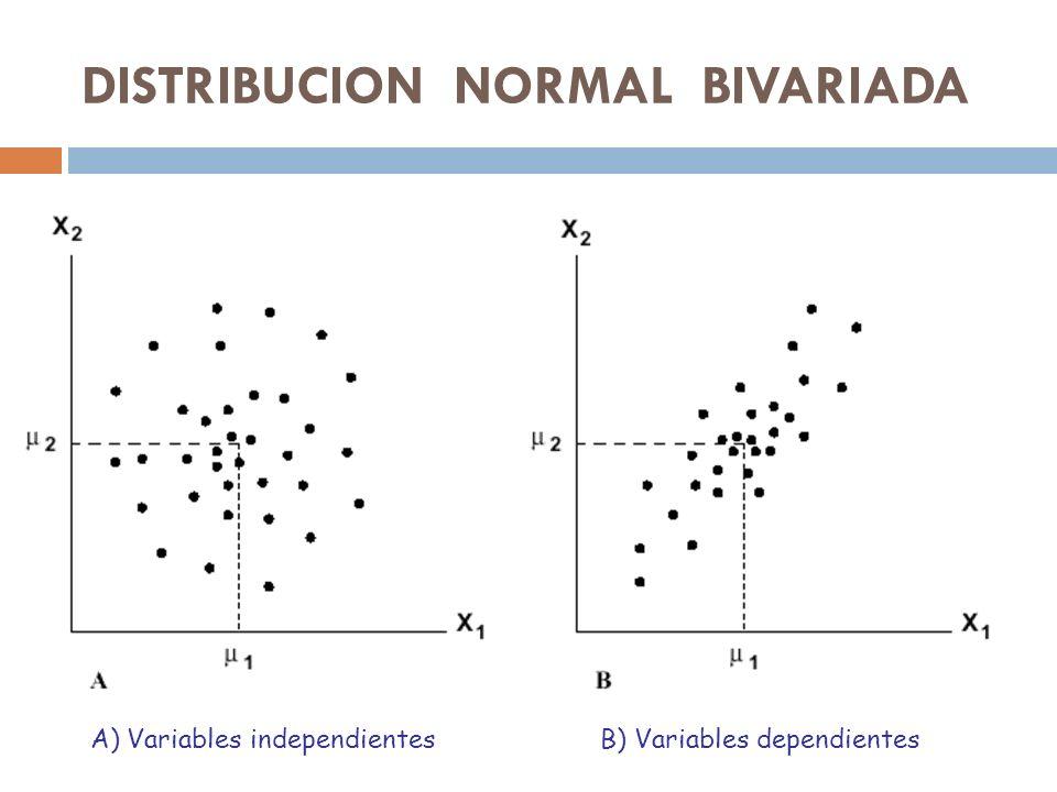 Ejemplos de correlación nula DISTRIBUCION NORMAL BIVARIADA