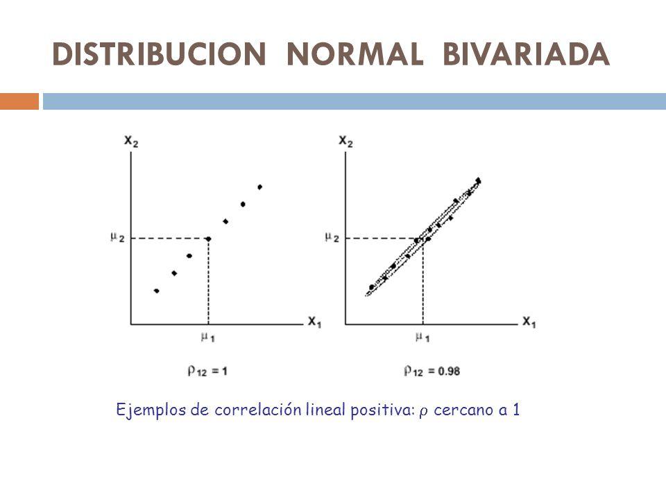 Ejemplos de correlación lineal positiva: cercano a 1 DISTRIBUCION NORMAL BIVARIADA