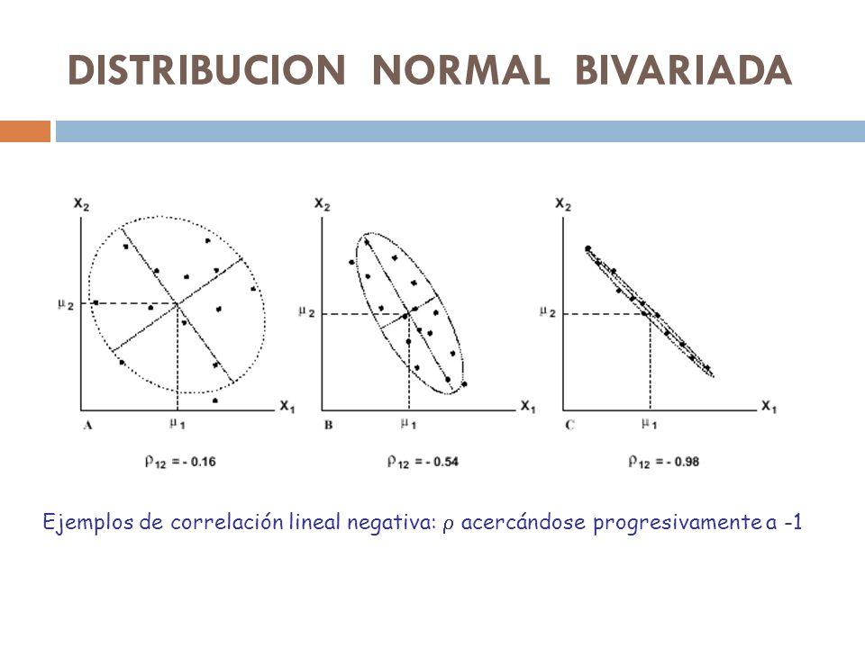 Ejemplos de correlación lineal negativa: acercándose progresivamente a -1 DISTRIBUCION NORMAL BIVARIADA