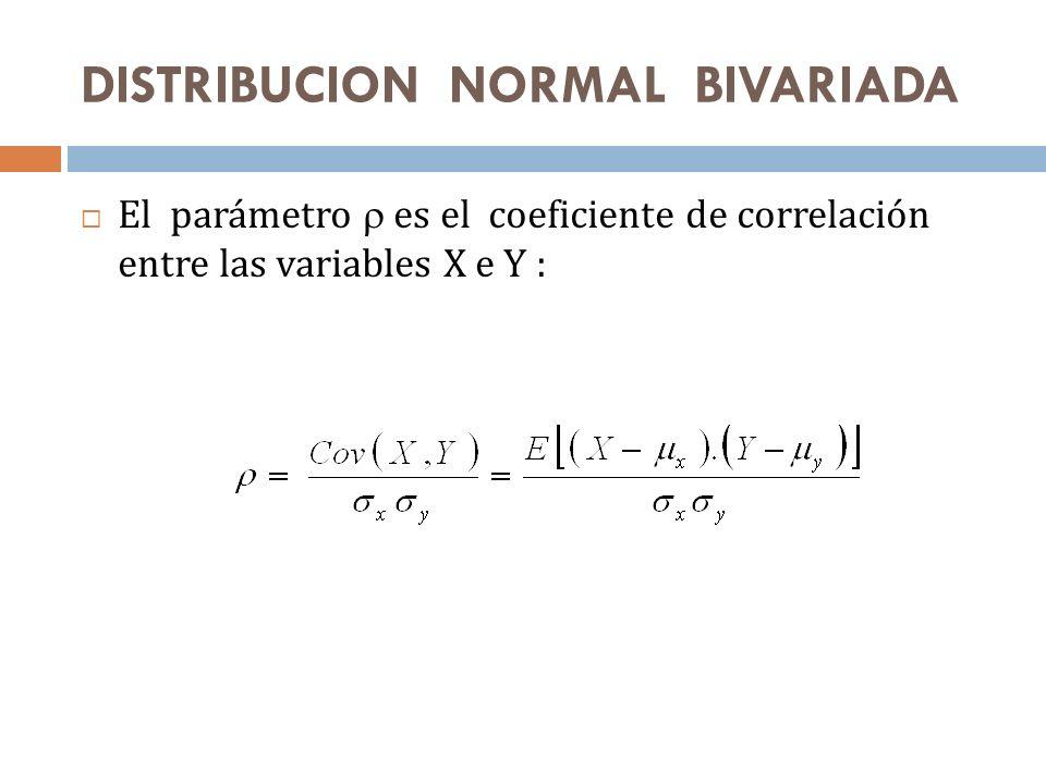 DISTRIBUCION NORMAL BIVARIADA El parámetro es el coeficiente de correlación entre las variables X e Y :