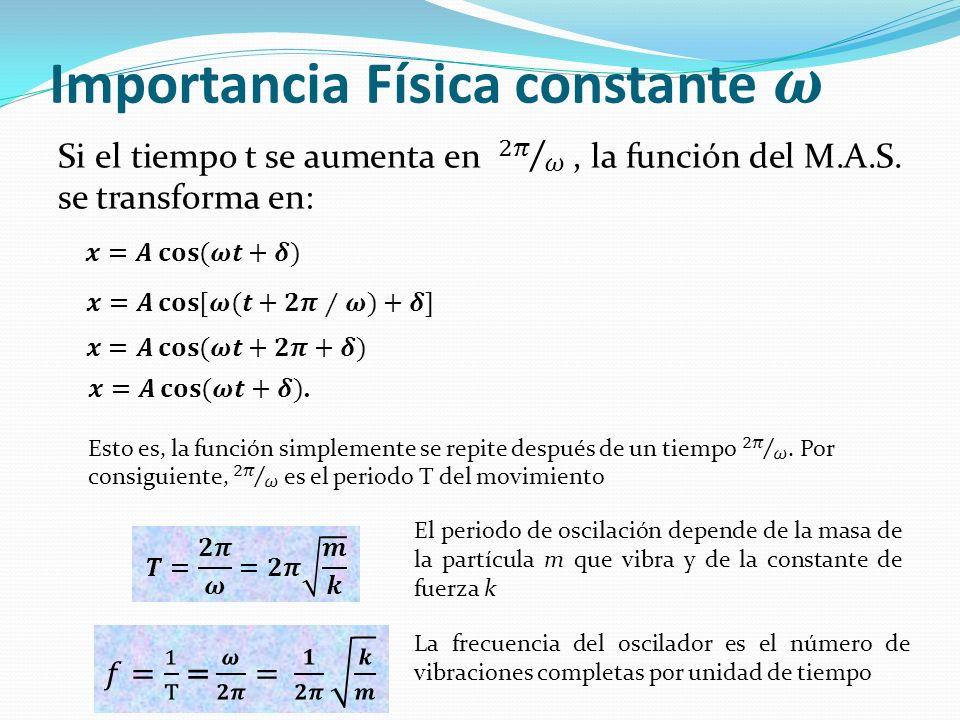 El periodo de oscilación depende de la masa de la partícula m que vibra y de la constante de fuerza k La frecuencia del oscilador es el número de vibr