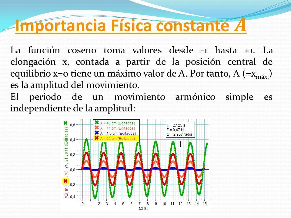 La función coseno toma valores desde -1 hasta +1. La elongación x, contada a partir de la posición central de equilibrio x=0 tiene un máximo valor de