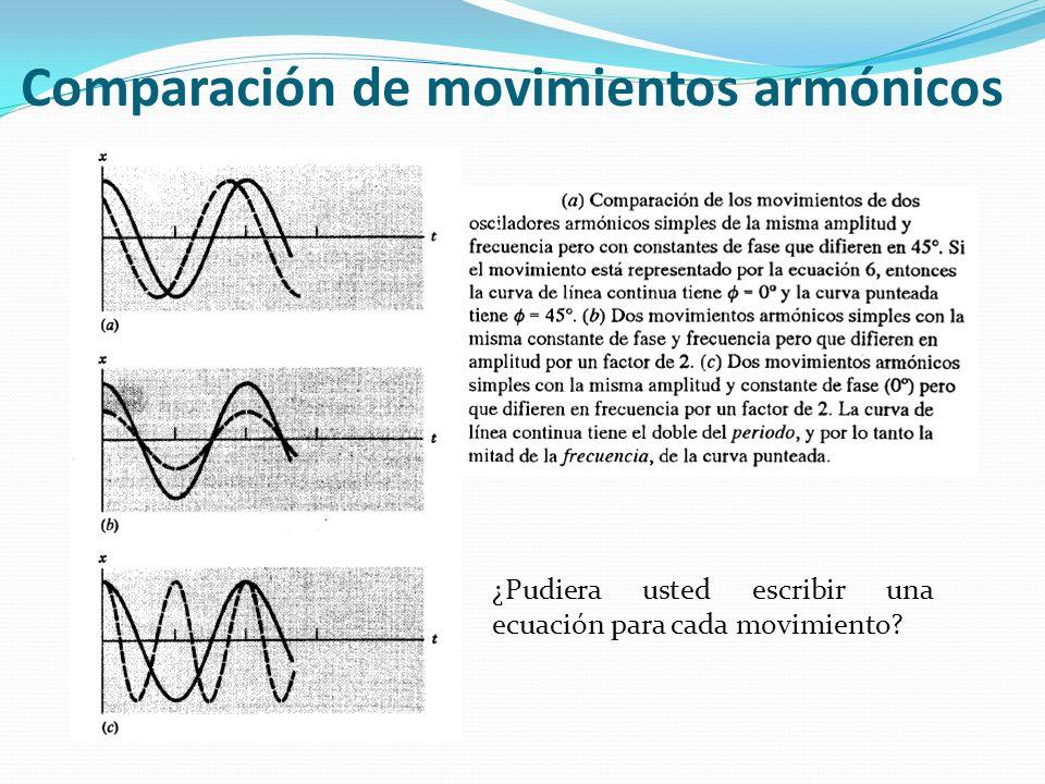 Comparación de movimientos armónicos ¿Pudiera usted escribir una ecuación para cada movimiento?