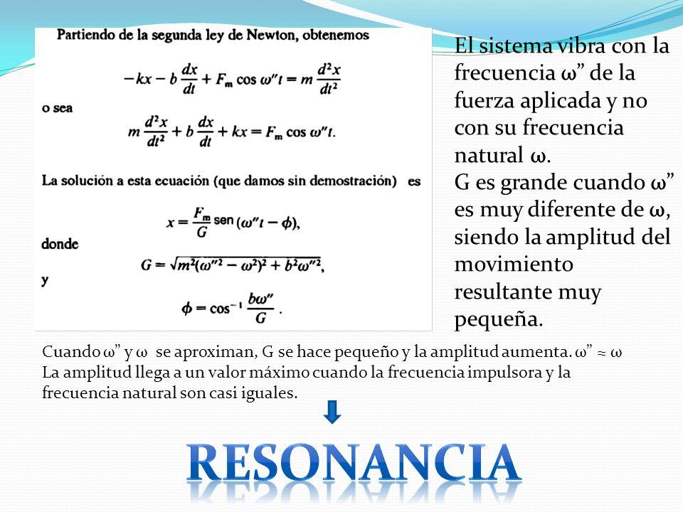 El sistema vibra con la frecuencia ω de la fuerza aplicada y no con su frecuencia natural ω. G es grande cuando ω es muy diferente de ω, siendo la amp