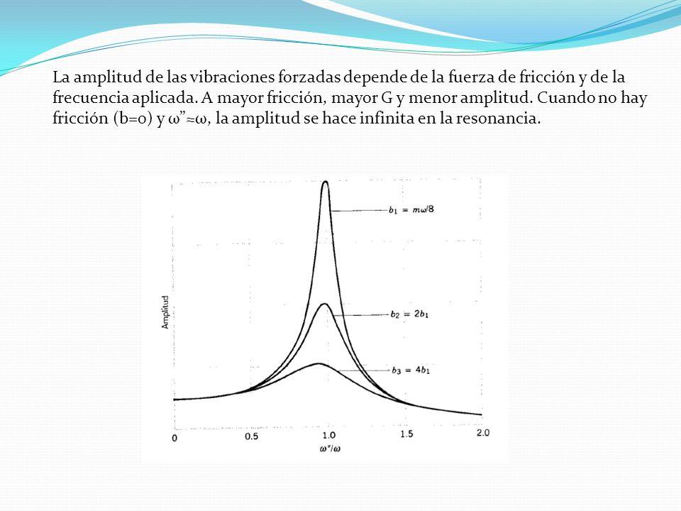 La amplitud de las vibraciones forzadas depende de la fuerza de fricción y de la frecuencia aplicada. A mayor fricción, mayor G y menor amplitud. Cuan