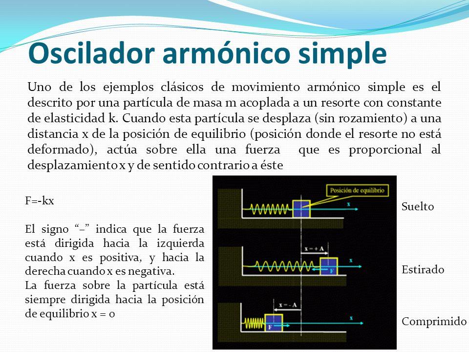 Oscilador armónico simple Suelto Estirado Comprimido F=-kx El signo – indica que la fuerza está dirigida hacia la izquierda cuando x es positiva, y ha