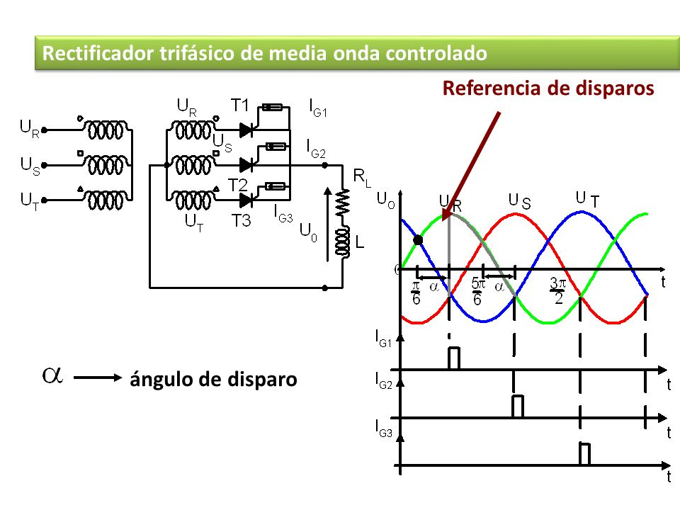 Referencia de disparos ángulo de disparo Rectificador trifásico de media onda controlado