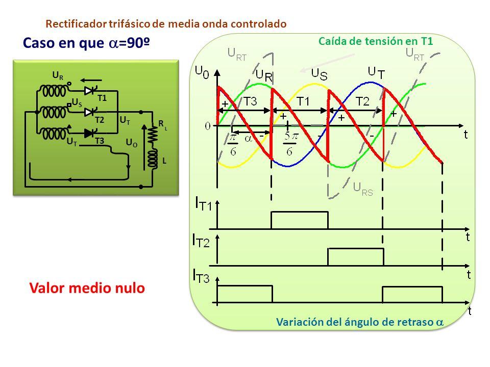 Variación del ángulo de retraso T1 T2 T3 R L L URUR USUS UTUT UOUO UTUT Valor medio nulo Rectificador trifásico de media onda controlado Caso en que =