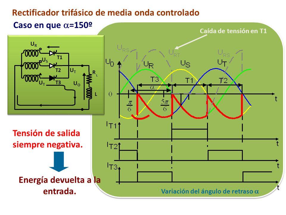 Variación del ángulo de retraso Rectificador trifásico de media onda controlado Caso en que =150º T1 T2 T3 R L L URUR USUS UTUT UOUO UTUT Caída de ten