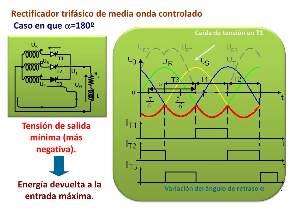 Rectificador trifásico de media onda controlado Caso en que =180º T1 T2 T3 R L L URUR USUS UTUT UOUO UTUT Caída de tensión en T1 Tensión de salida mín