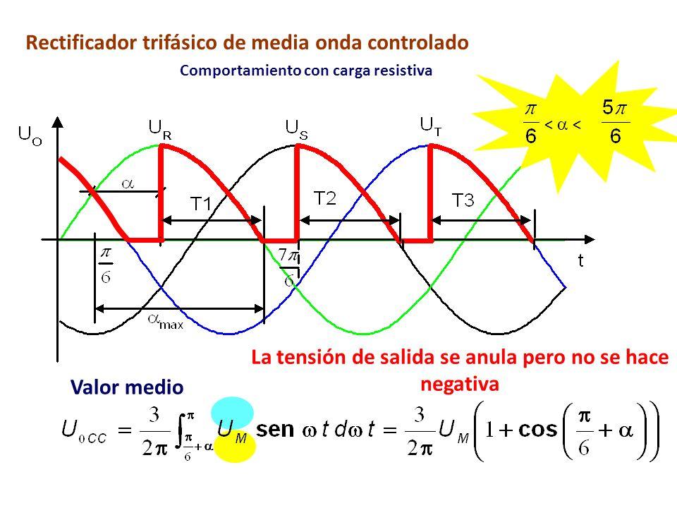 Rectificador trifásico de media onda controlado Comportamiento con carga resistiva < < La tensión de salida se anula pero no se hace negativa Valor me