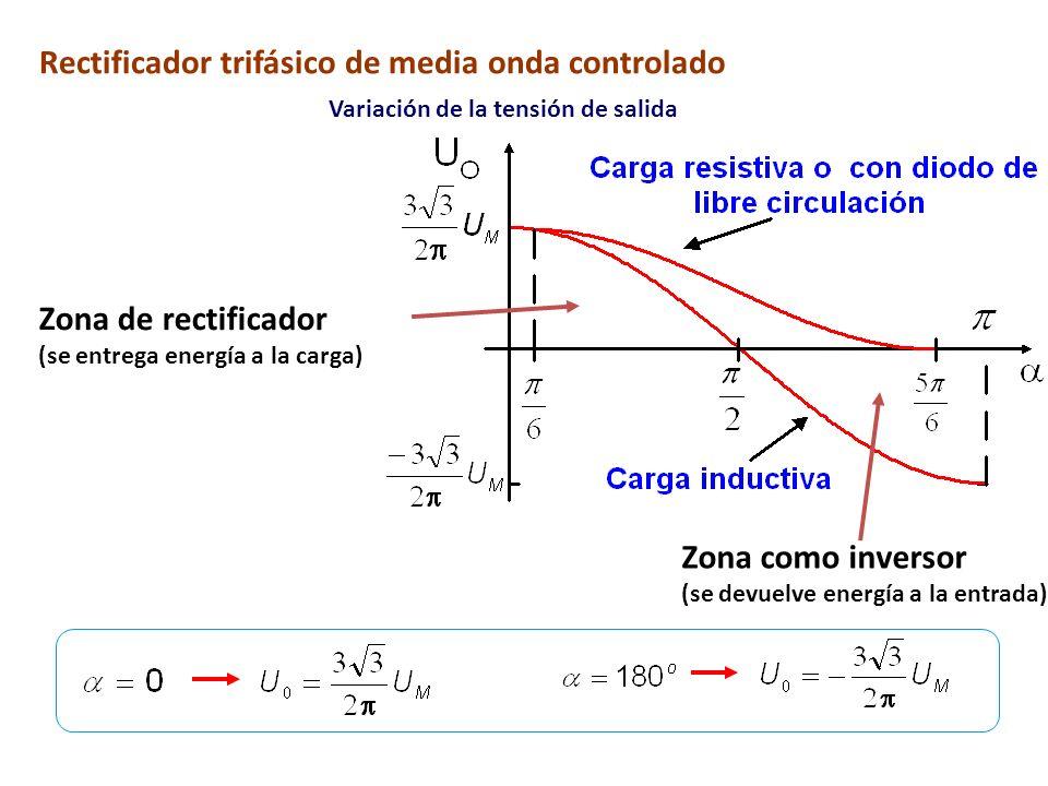 Zona como inversor (se devuelve energía a la entrada) Zona de rectificador (se entrega energía a la carga) Rectificador trifásico de media onda contro