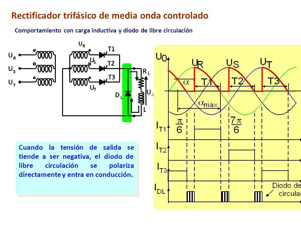 Rectificador trifásico de media onda controlado Comportamiento con carga inductiva y diodo de libre circulación Cuando la tensión de salida se tiende
