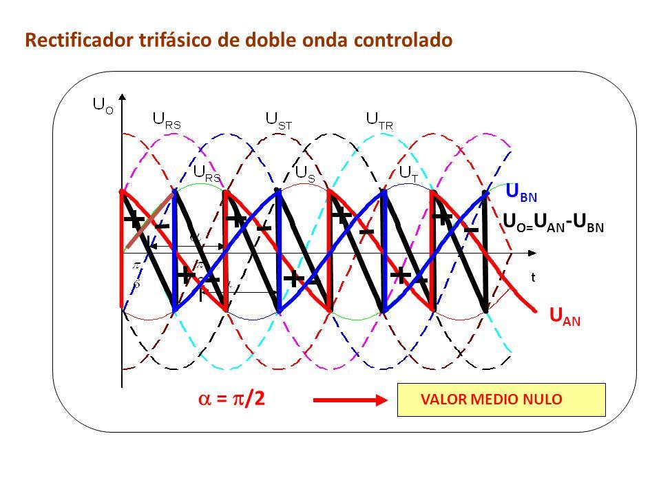 = /2 VALOR MEDIO NULO Rectificador trifásico de doble onda controlado U AN U BN U O= U AN -U BN