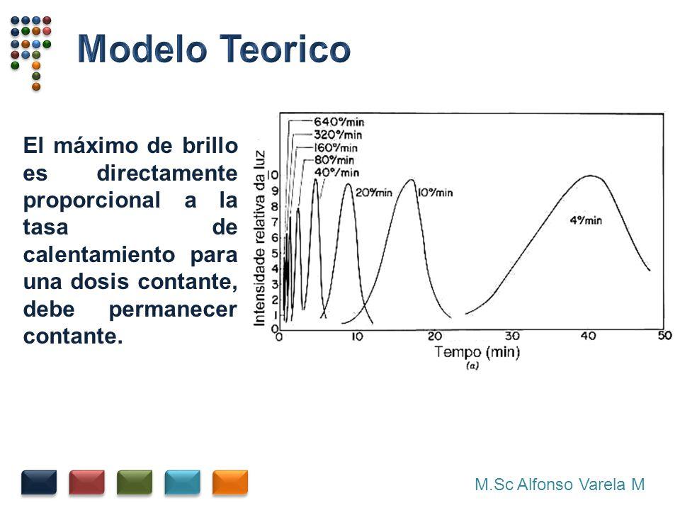 M.Sc Alfonso Varela M El máximo de brillo es directamente proporcional a la tasa de calentamiento para una dosis contante, debe permanecer contante.