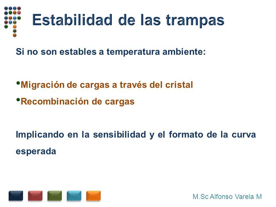 M.Sc Alfonso Varela M Si no son estables a temperatura ambiente: Migración de cargas a través del cristal Recombinación de cargas Implicando en la sensibilidad y el formato de la curva esperada