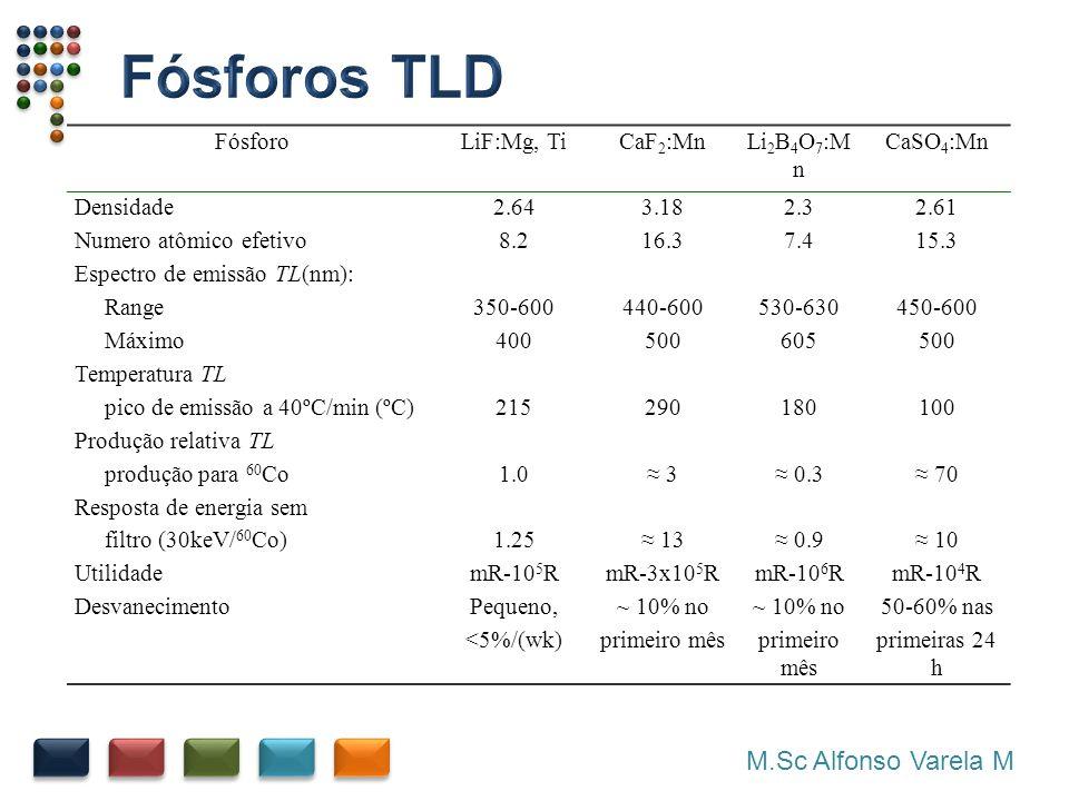FósforoLiF:Mg, TiCaF 2 :MnLi 2 B 4 O 7 :M n CaSO 4 :Mn Densidade2.643.182.32.61 Numero atômico efetivo8.216.37.415.3 Espectro de emissão TL(nm): Range350-600440-600530-630450-600 Máximo400500605500 Temperatura TL pico de emissão a 40ºC/min (ºC)215290180100 Produção relativa TL produção para 60 Co1.0 3 0.3 70 Resposta de energia sem filtro (30keV/ 60 Co)1.25 13 0.9 10 UtilidademR-10 5 RmR-3x10 5 RmR-10 6 RmR-10 4 R DesvanecimentoPequeno,~ 10% no 50-60% nas <5%/(wk)primeiro mês primeiras 24 h