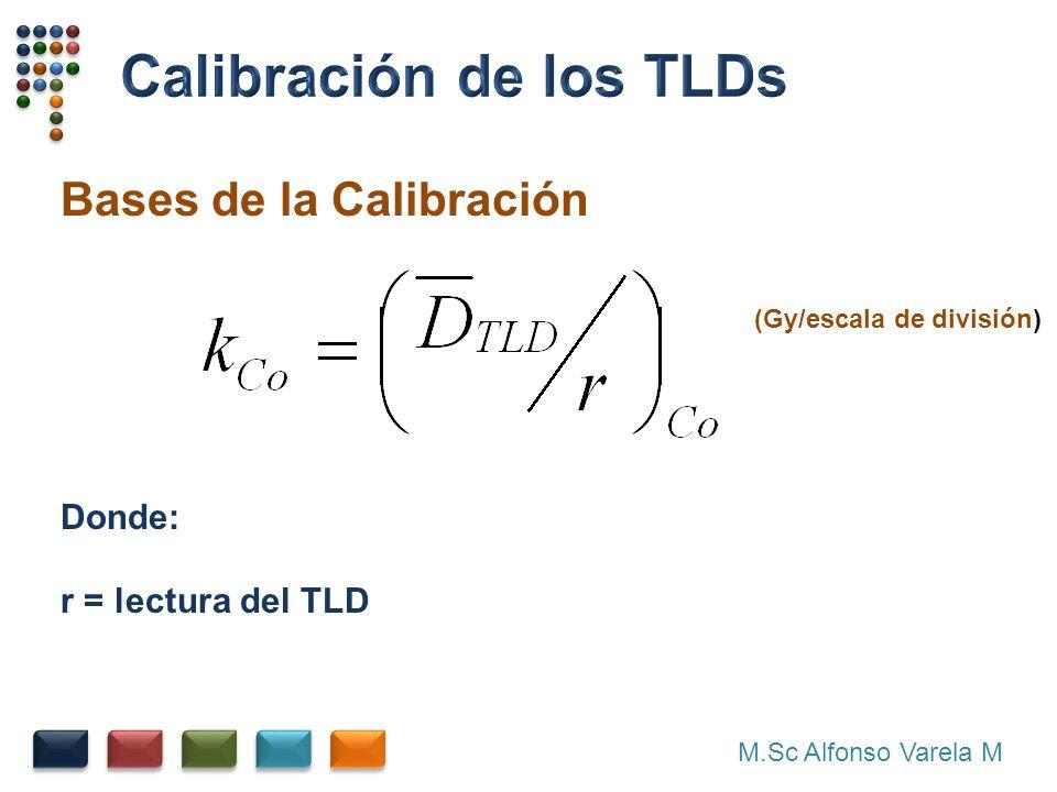 M.Sc Alfonso Varela M Bases de la Calibración Donde: r = lectura del TLD (Gy/escala de división)