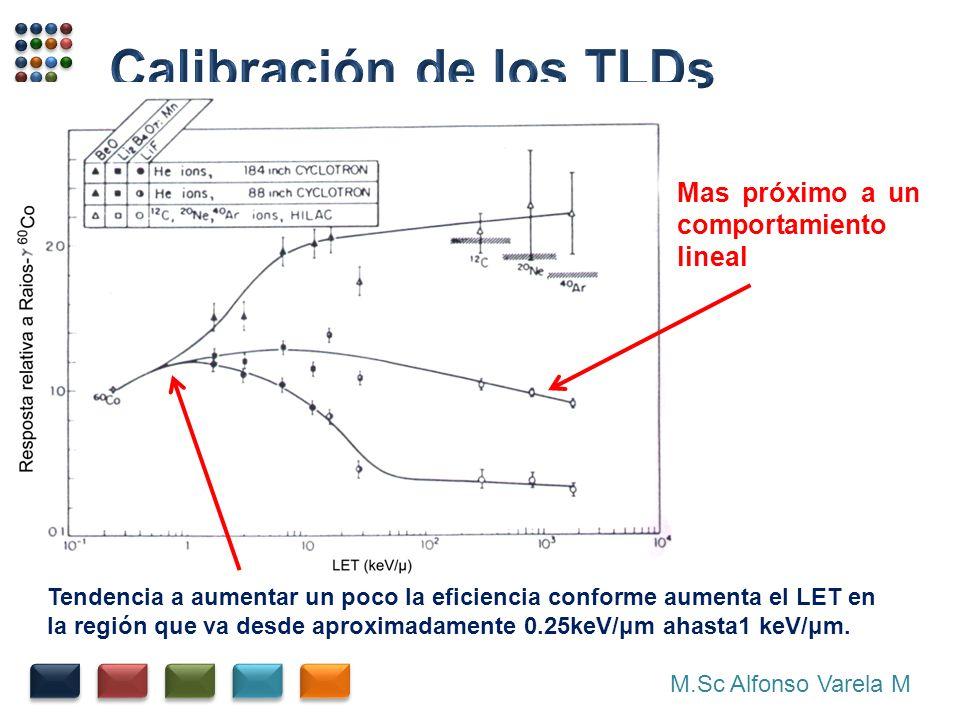 M.Sc Alfonso Varela M Mas próximo a un comportamiento lineal Tendencia a aumentar un poco la eficiencia conforme aumenta el LET en la región que va desde aproximadamente 0.25keV/μm ahasta1 keV/μm.