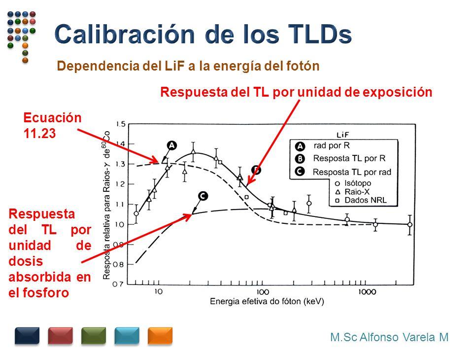 M.Sc Alfonso Varela M Dependencia del LiF a la energía del fotón Ecuación 11.23 Respuesta del TL por unidad de exposición Respuesta del TL por unidad de dosis absorbida en el fosforo