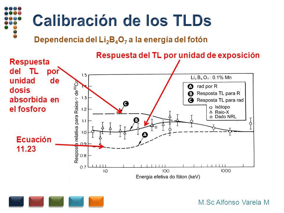 M.Sc Alfonso Varela M Dependencia del Li 2 B 4 O 7 a la energía del fotón Ecuación 11.23 Respuesta del TL por unidad de exposición Respuesta del TL por unidad de dosis absorbida en el fosforo
