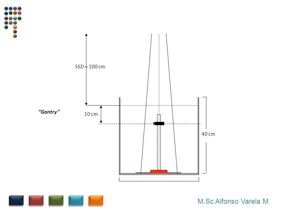 10 cm SSD = 100 cm 40 cm Gantry