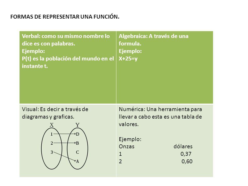 Este tipo de función cumple la condición de que a cada valor del conjunto A (dominio) le corresponde un valor distinto en el conjunto B (imagen) de f.