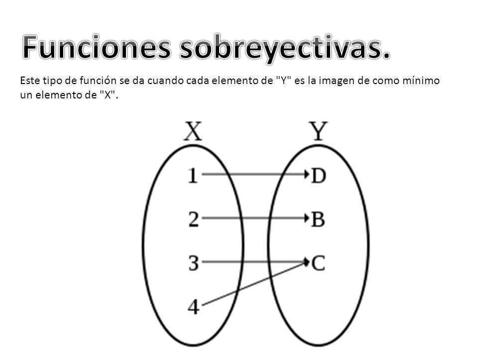 Este tipo de función se da cuando es al mismo tiempo biyectiva y sobreyectiva.