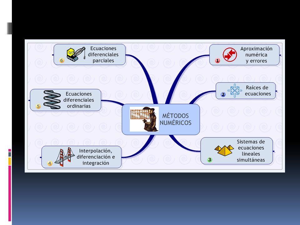 Objetivo Al finalizar el curso el alumno deberá: Resolver la formulación matemática de los problemas de ingeniería, calculando con precisión requerida los valores de las variables del problema, mediante la implementación de los Métodos Numéricos usando software adecuado.