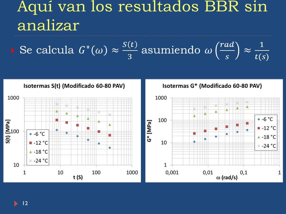 Aquí van los resultados BBR sin analizar 12